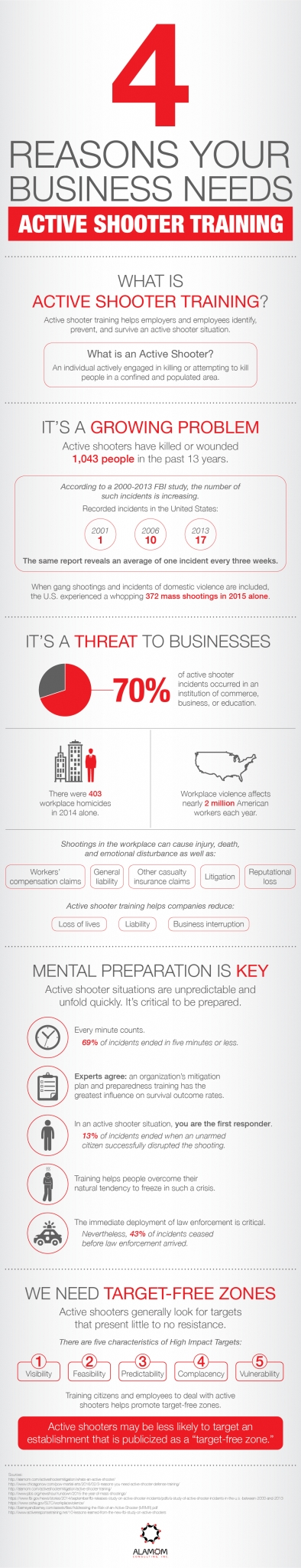 Alamom 4 Reasons Your Business Needs Active Shooter Training Infographic