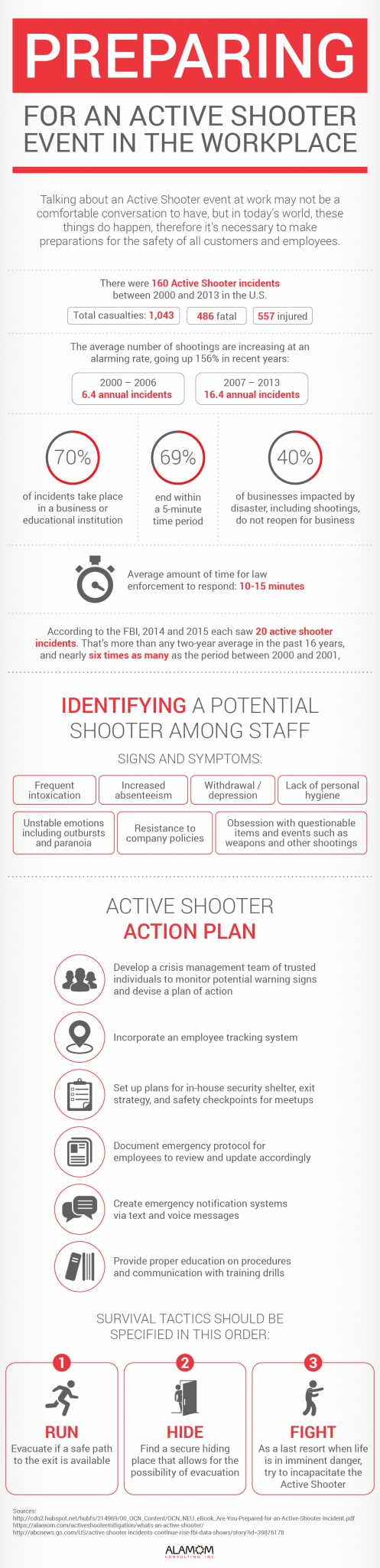 Preparing for an Active Shooter in the Workplace
